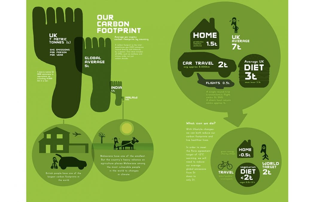 Calculating my Carbon Footprint for the Year by Safia Minney
